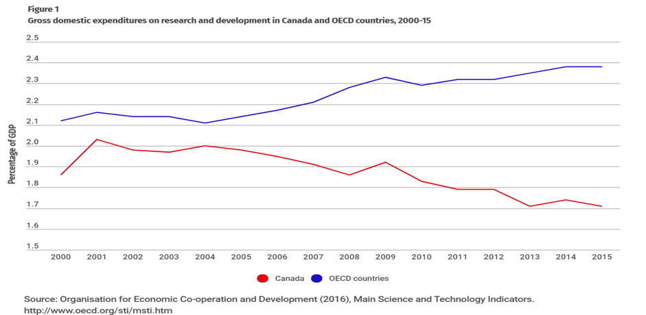 oecd-canada