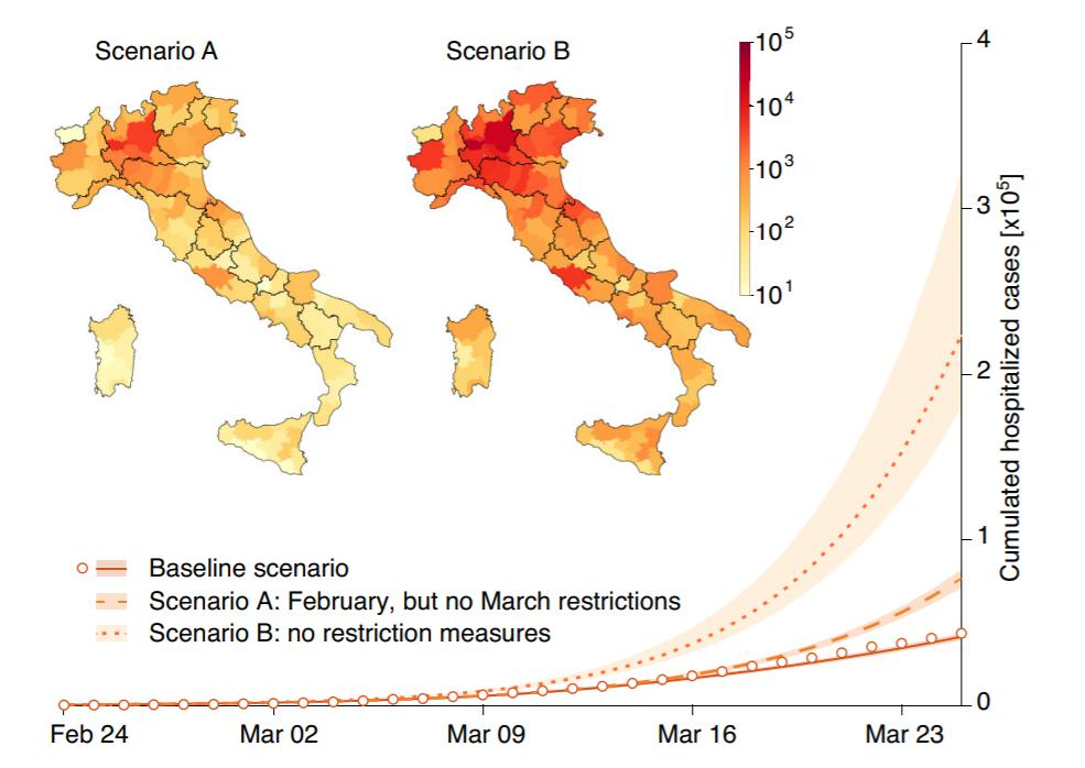 Chart showing the expected number of hospitalizations under different scenarios. The baseline scenario shows the spread of the epidemic with all implemented containment measures in place. Scenario A reflects the February restrictions only, while scenario B corresponds to no restrictions. The maps show expected increases in hospitalizations by province over and above the baseline scenario. / M. Gatto et al., PNAS, 2020