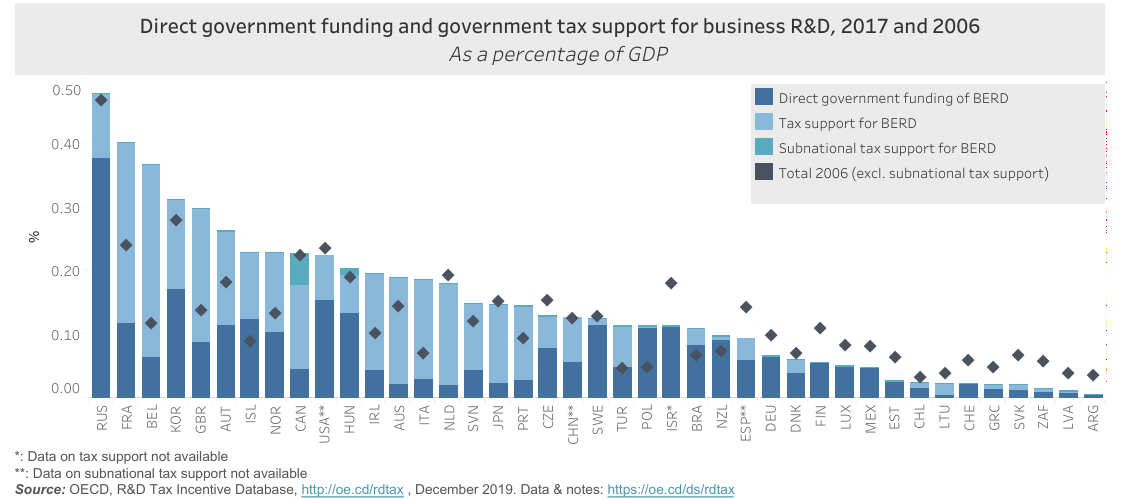 France and Belgium lead EU pack in OECD league on R&D tax incentives