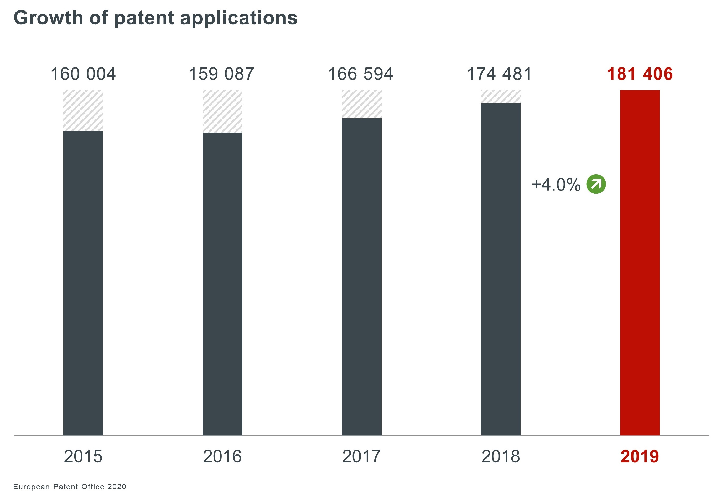 EPO reports patent surge in digital sector