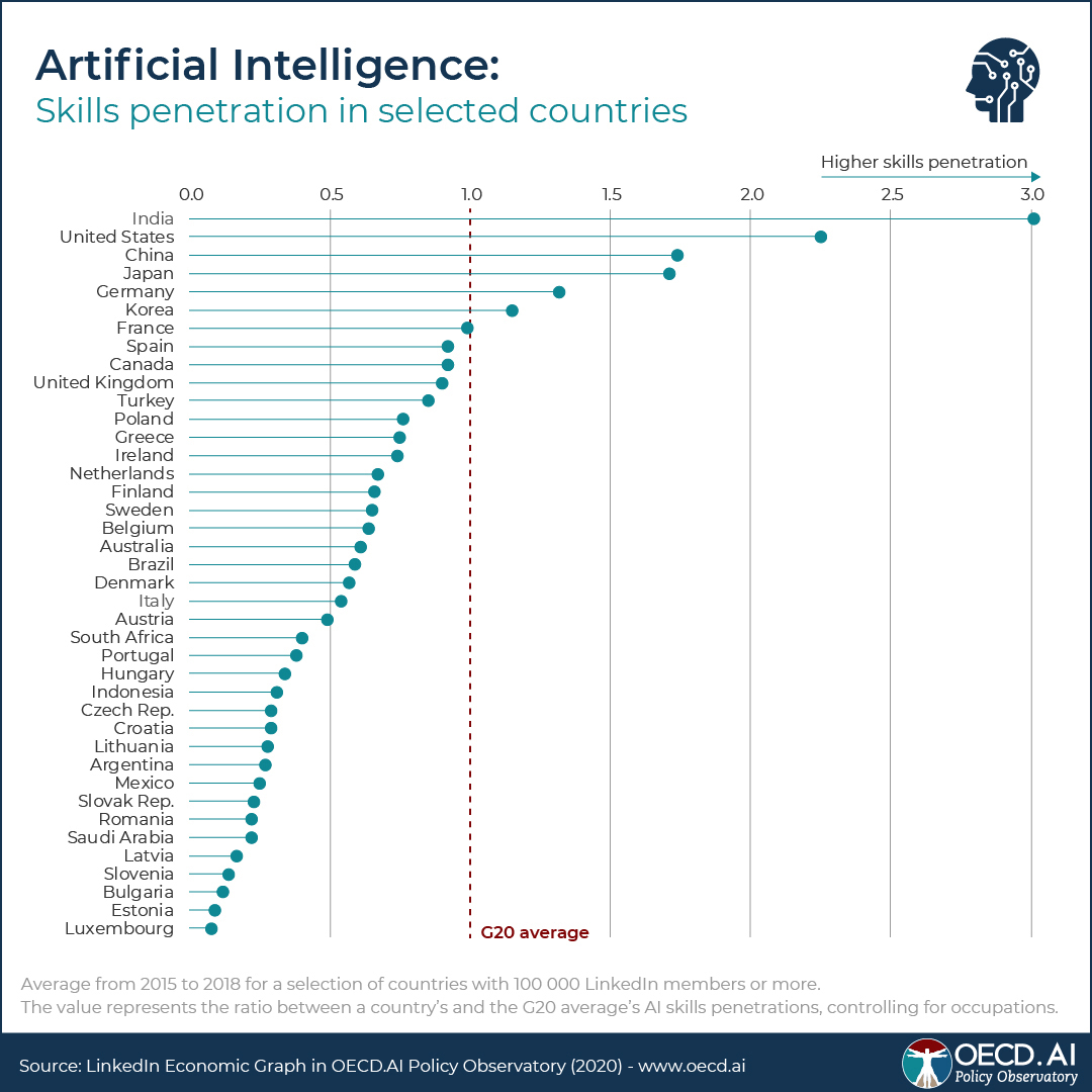 AI talent is moving fast around the world, OECD database shows