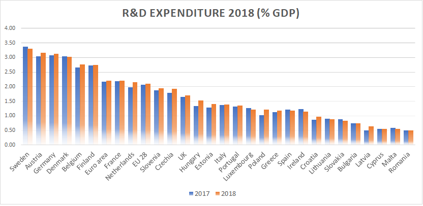 Eurostat reports modest growth of R&D investment in 2018