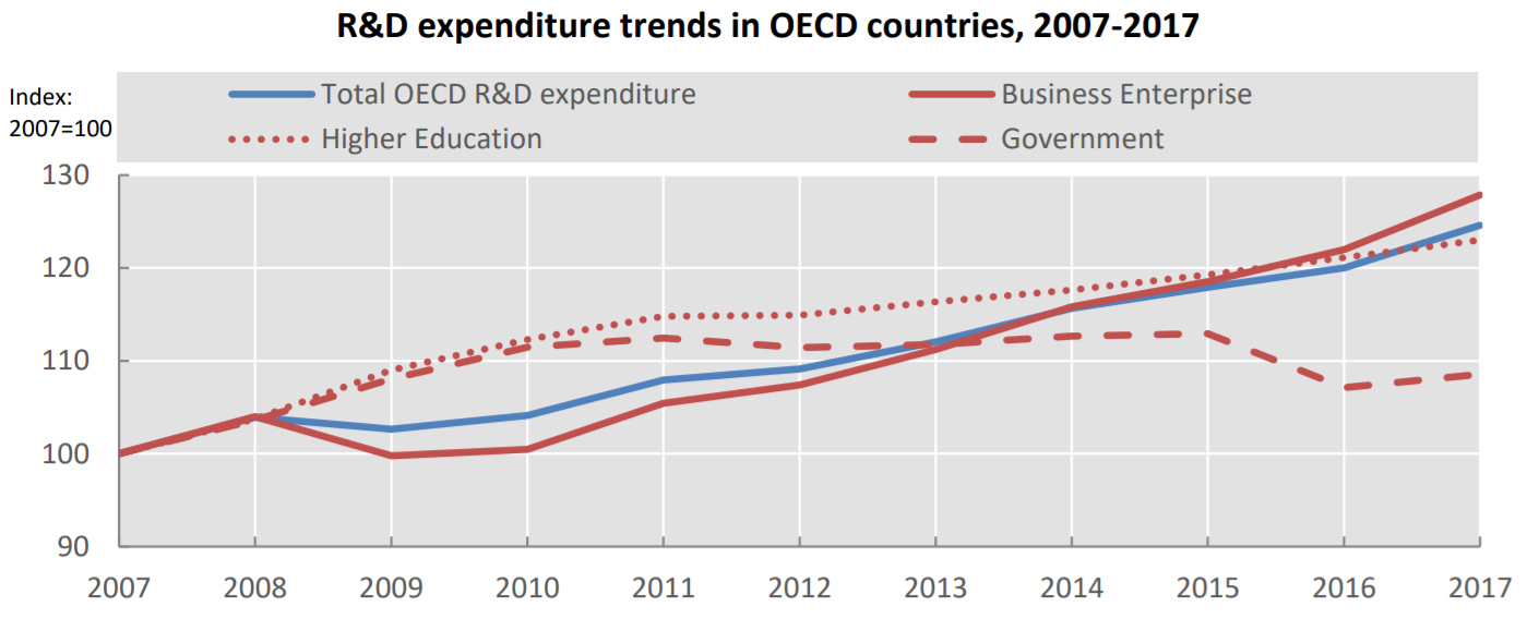 Businesses account for 70% of R&D expenditure growth in OECD countries