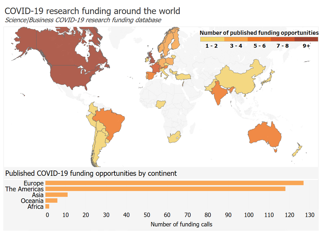 Science business funding database