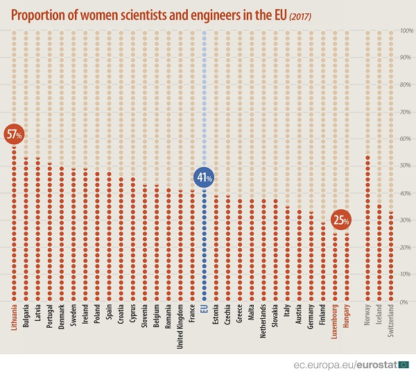 Of EU's scientists and engineers 41% are women
