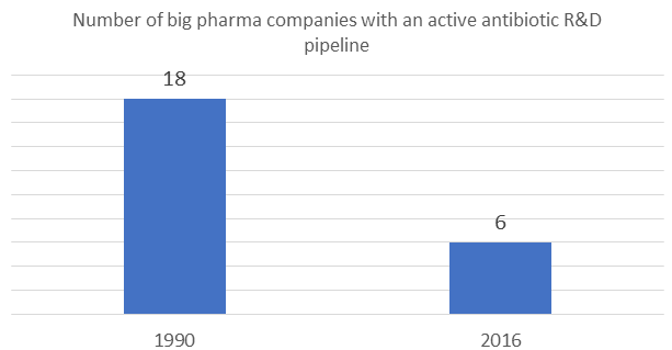Number of big pharma companies with an active antibiotic R&D pipeline