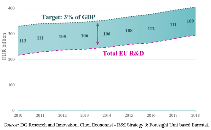 EU needs to spend €109B more on R&D every year to reach 3% of GDP target