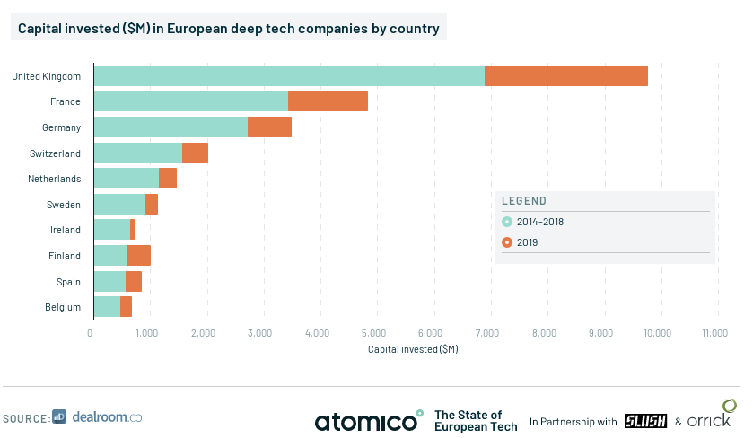 UK attracts more deep-tech investment than any other EU country