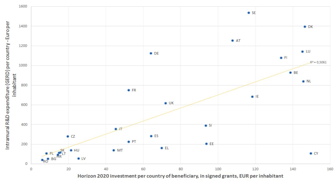 Higher national R&D spending makes for better results in Horizon 2020