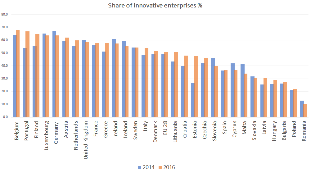Number of innovative companies soars in Estonia and Portugal, dwindles in 8 member states
