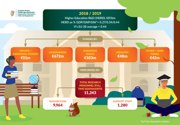 Ireland's higher education R&D expenditure 2018-2019