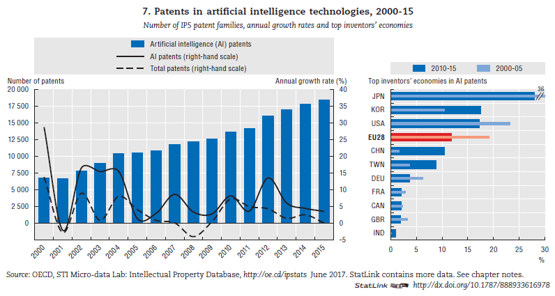oecd ai patents