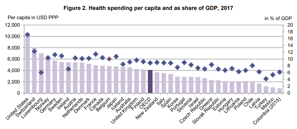 The top health spenders: US and Switzerland