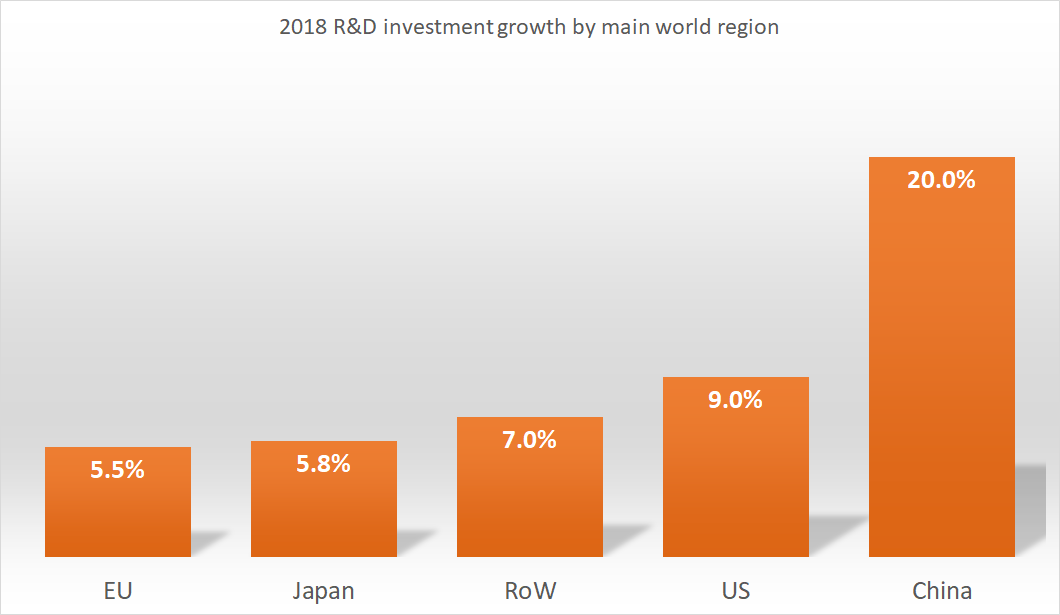 2018 R&D investment growth by main world region