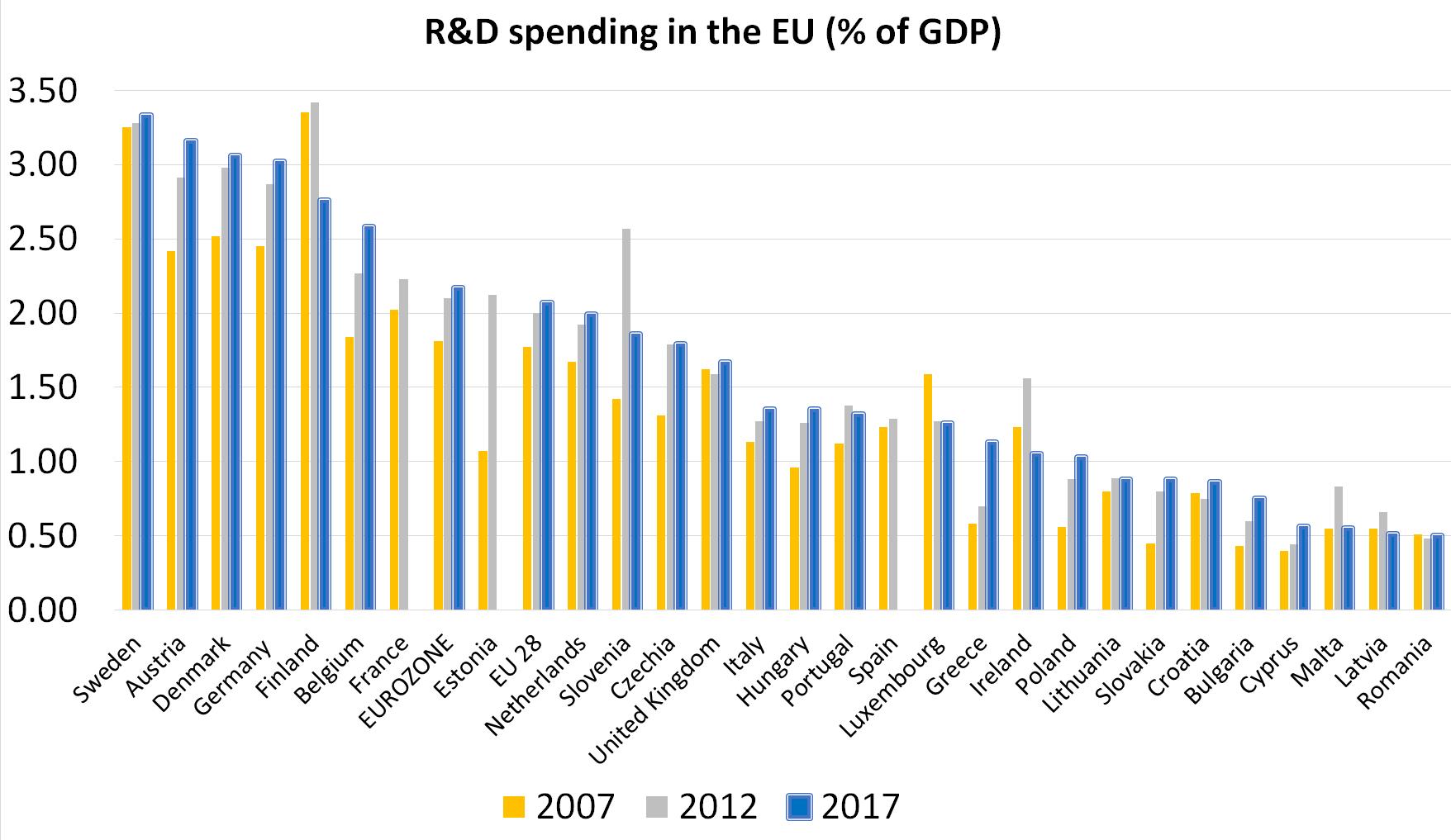 Overall EU R&D spending continues to rise, despite falling public