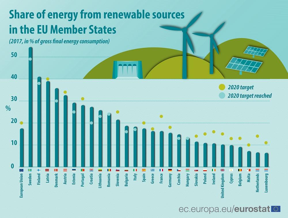 Mind the gap: EU members struggling to meet 2020 renewable energy targets