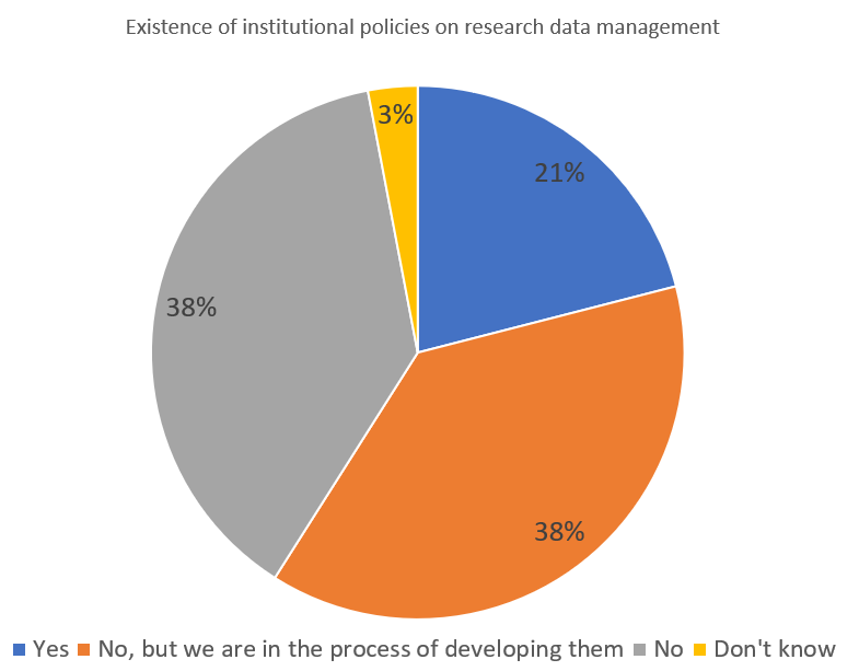 Open science: European universities have more homework to do on data handling