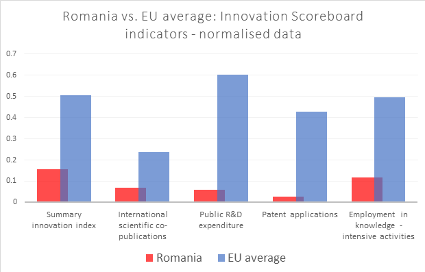 Romania is Europe's worst performer in research and innovation