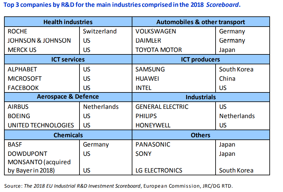 top companies by R&D spending