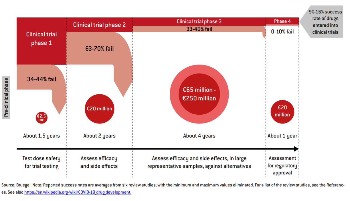 Up to €3B needed for COVID -19 vaccine - and EU falling short, Bruegel study says