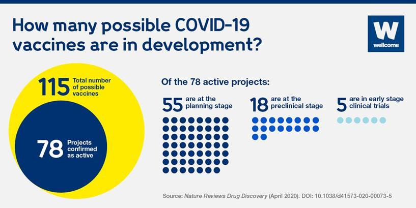 Scientists are working on 115 possible COVID-19 vaccines around the world