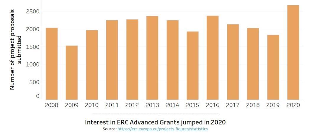 erc graph