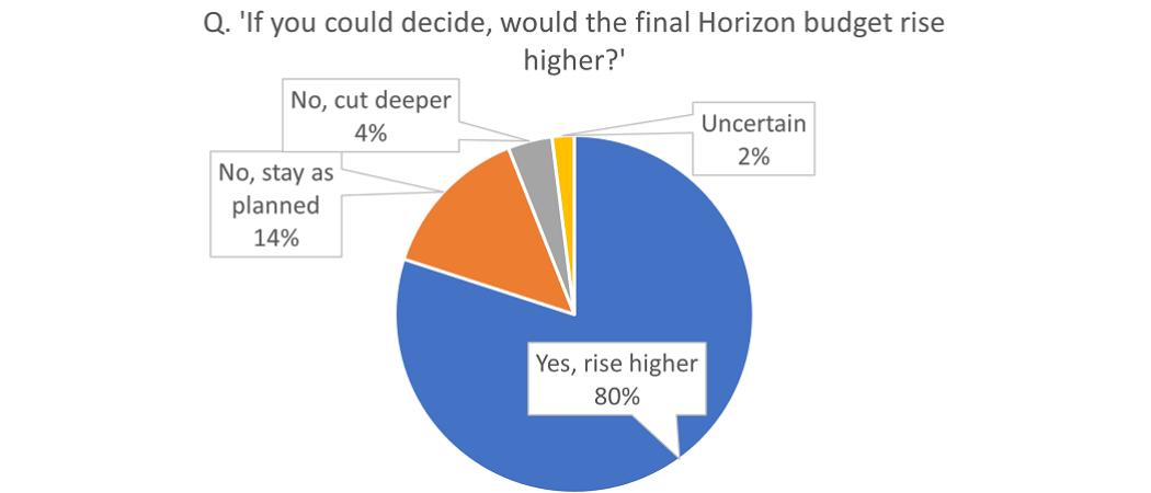 Chart Horizon Survey